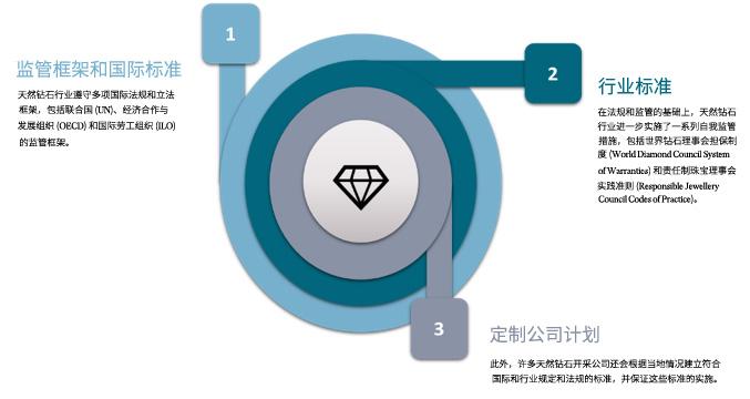 天然钻石行业相关法规、行业标准和自我监管之间的结合